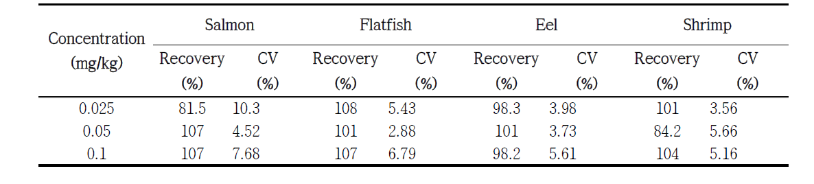 Validation results for the analytical method of Ethoxyquin dimer in salmon, flatfish, eel and shrimp (n=5)
