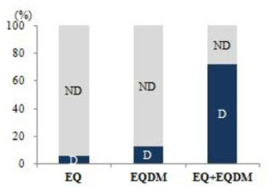 The detection ratio and detection contribution in fishes from retail market