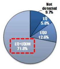 The detection contribution by ethoxyquin and dimer in fishes from retail market