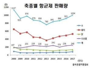 Sales of veterinary drugs by animal type in Korea