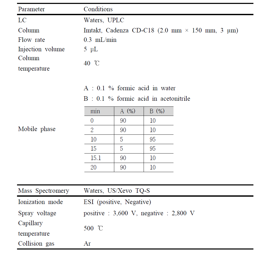 Analytical LC-MS/MS parameter of 58 veterinary drugs