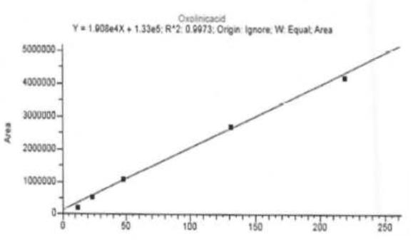 LC-MS/MS의 Oxolinic acid 검량선