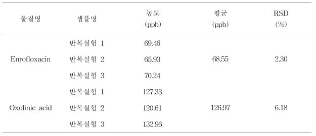 Enrofloxacin과 Oxolinic acid의 LC-MS/MS 검체 분석 결과