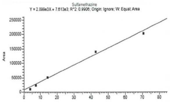 LC-MS/MS의 Sulfamethazine 검량선