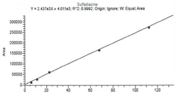 LC-MS/MS의 Sulfadiazine 검량선