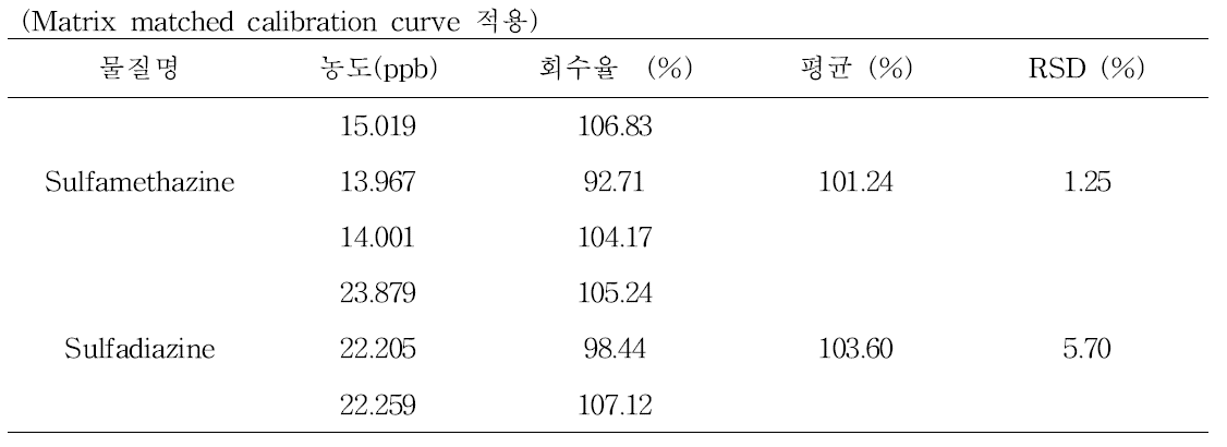 Sulfamethazine과 Sulfadiazine의 LC-MS/MS 회수율 결과