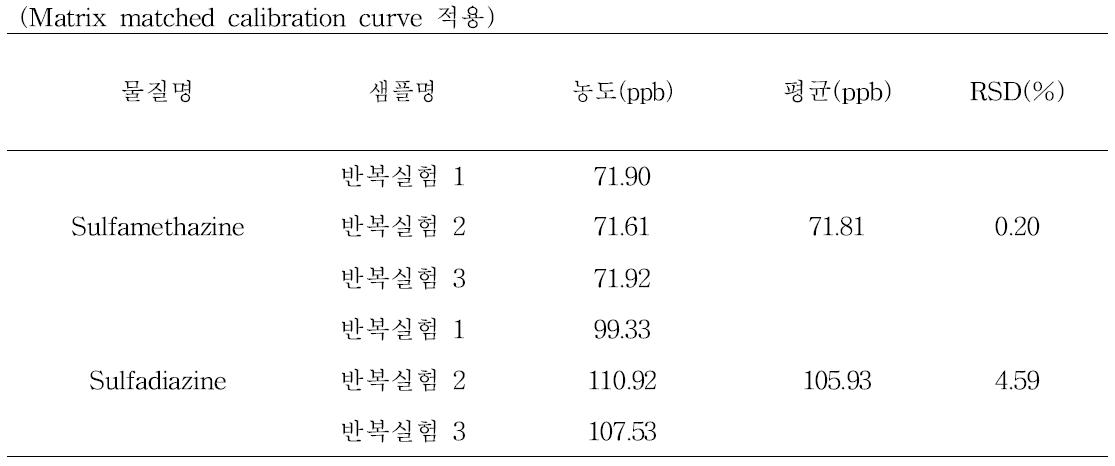 Sulfamethazine과 Sulfadiazine의 LC-MS/MS 검체 분석 결과