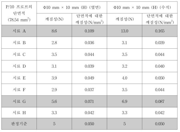 P/10 프로브를 이용한 스틱젤리 시료의 단면적에 대한 힘을 측정하는 응력(Stress, N/mm2) 기준의 산출 결과