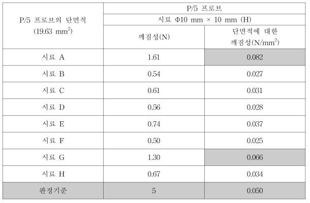 P/5 프로브를 이용한 스틱젤리 시료의 단면적에 대한 힘을 측정하는 응력 (Stress, N/mm2) 기준의 산출 결과