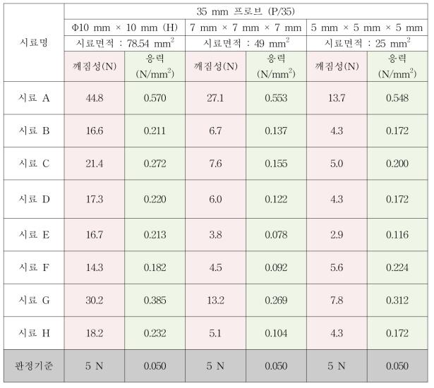 시료 크기 및 형태에 따른 젤리(스틱형)의 물성 분석 결과 (응력변환)
