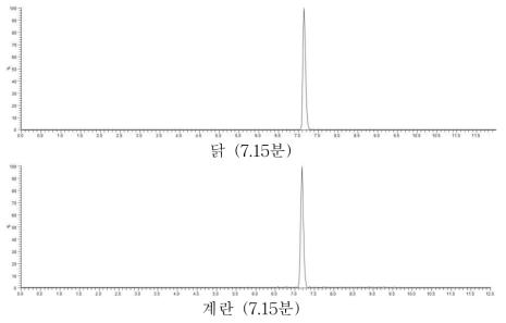 표준용액의 크로마토그램 (각 0.01 mg/L)