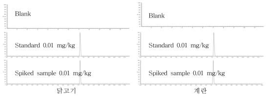 LC-MS/MS의 Fluralaner 크로마토그램
