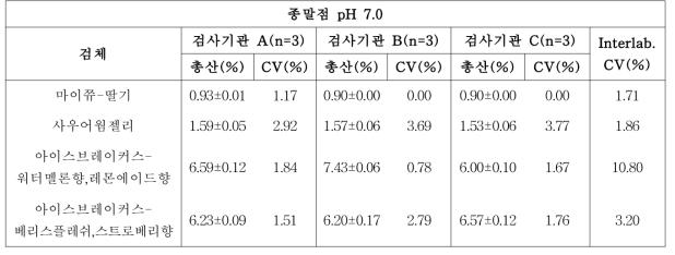 pH 미터법 시험(pH 7.0)