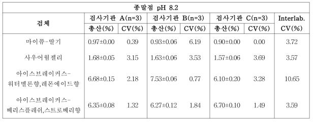 pH 미터법 시험(pH 8.2)