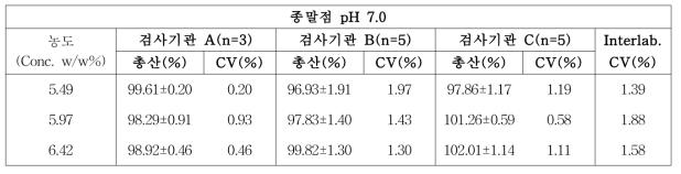 농도 3구간에서의 시험기관간 측정결과(pH 7.0)