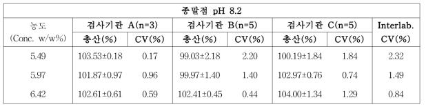 농도 3구간에서의 시험기관간 측정결과(pH 8.2)