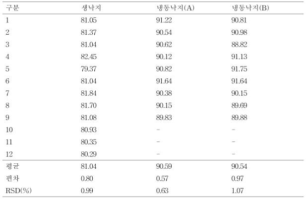 전자식 수분 측정기 이용 생낙지 및 냉동 낙지의 수분함량 비교(%)