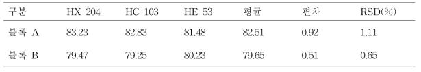 전자식 수분 측정기를 이용 제조한 블록형태 낙지의 수분항량(%)
