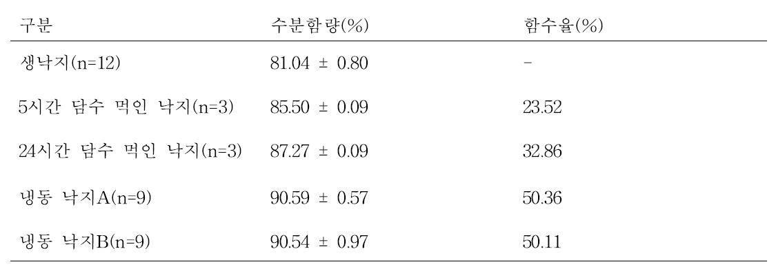 낙지 조건별 수분함량 및 함수율
