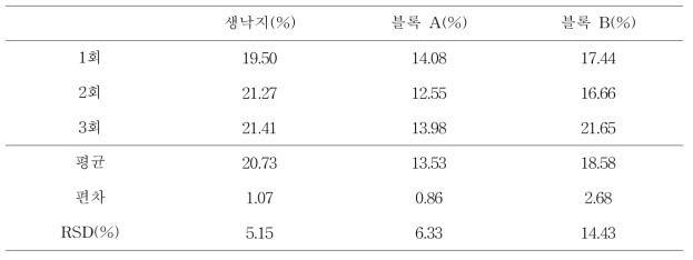 원심분리기(중력가속도 15000G)를 이용한 낙지의 수분 함량