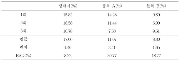 원심분리기(중력가속도 4000G)를 이용한 낙지의 수분 함량