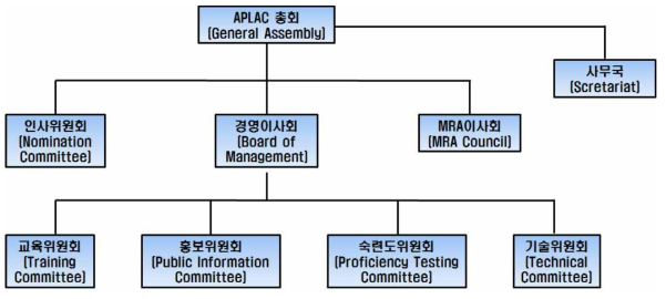 APLAC 조직도