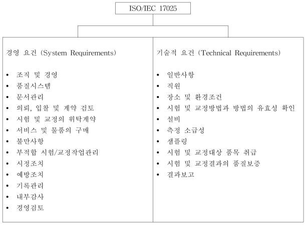 ISO/IEC 17025의 구조