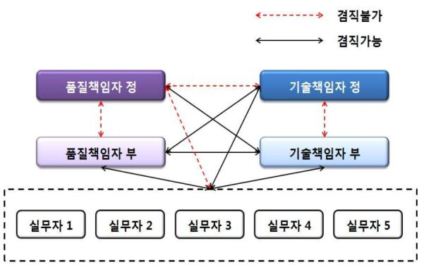 KOLAS공인기관 직원의 겸직 가능 범위