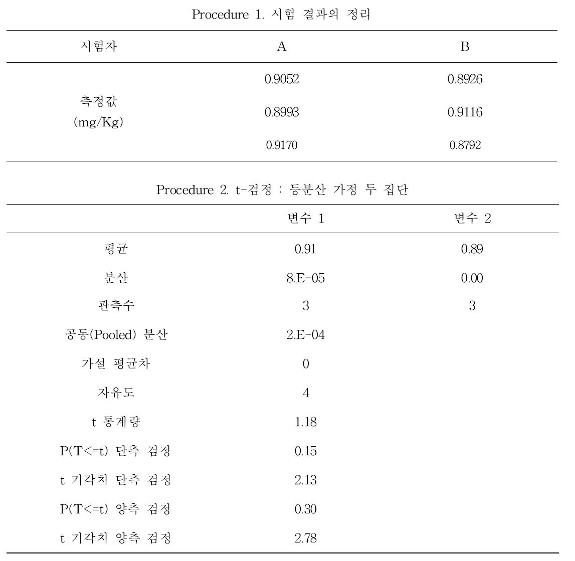 실무자간 비교숙련도시험결과 정확도(평균값) 비교