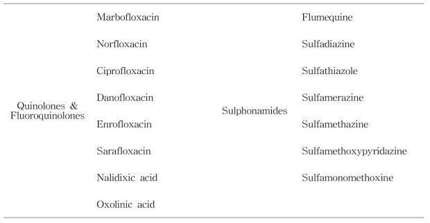 Testveritas 검체 내 존재할 수 있는 동물용의약품 목록