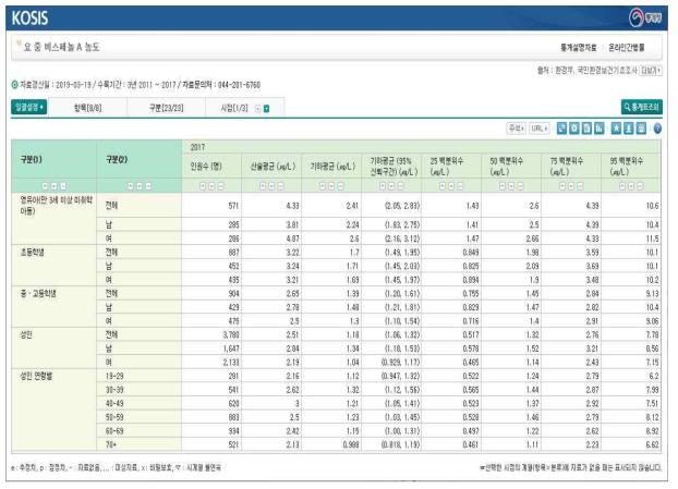 환경부, 국민환경보건기초조사 결과 예시 (국가정보포털)