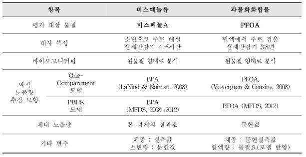 물질별 외적노출량 추정 관련 정보 요약