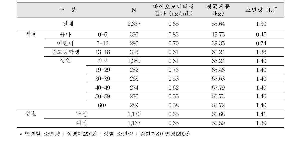 본 과제에서 분석된 비스페놀 A의 인체바이오모니터링 결과