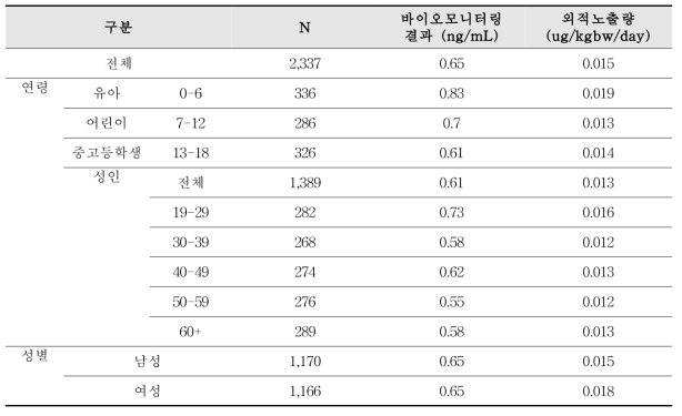 PBPK 모델을 이용한 비스페놀A 외적노출량 산출 (예시)
