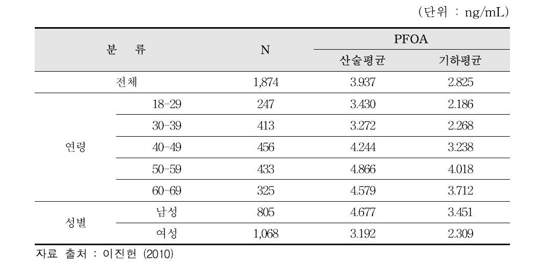 국내 인구 대상 혈액 중 PFOA 바이오모니터링 결과