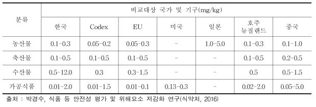 납의 국내외 유해오염물질 기준 규격