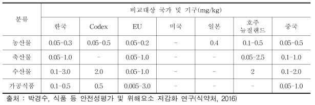 카드뮴의 국내외 유해오염물질 기준 규격