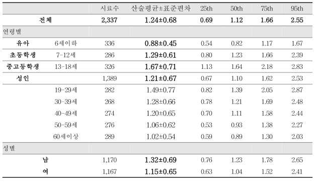 크레아티닌 분석 결과(g/L) - 크레아티닌 기준범위 이내 시료