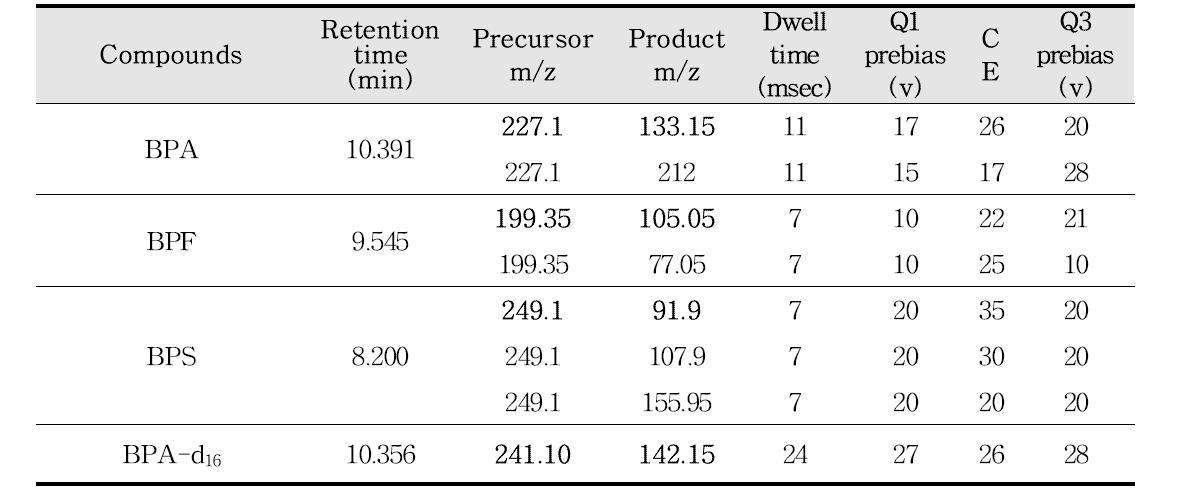 비스페놀류 3종(BPA, BPF, BPS) 및 내부표준물질 5종의 MRM 조건