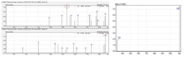 BPA product ion scan spectrum 및 MRM spectrum