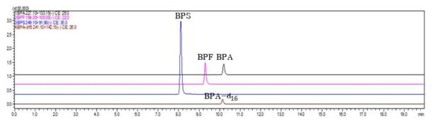 비스페놀류 3종(BPA, BPF, BPS) 및 내부표준물질(BPA-d16) 크로마토그램