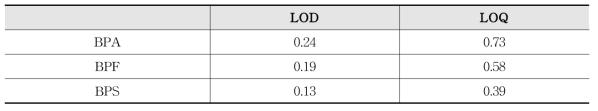 비스페놀류 검출한계 및 정량한계(μg/L)