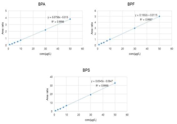 비스페놀류(BPA, BPF, BPS) 직선성