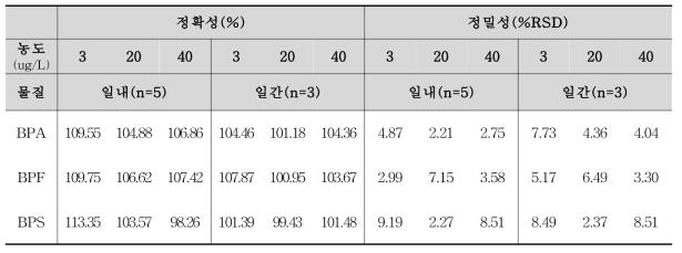 비스페놀류 분석법의 정확성(%) 및 정밀성(%RSD)