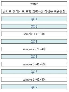 시료배치의 구성 * QC1: 인증표준물질(SRM3673) QC2: 검량선의 저농도, 중농도, 고농도 QC3: 검량선에 포함된 한 농도