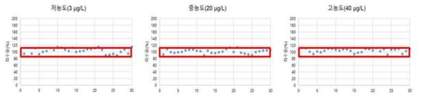 시료 분석과정 중 비스페놀A 정도관리 시료의 정확성