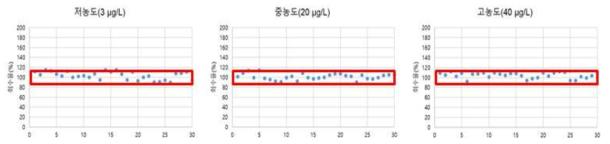 시료 분석과정 중 비스페놀F 정도관리 시료의 정확성