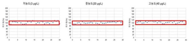 시료 분석과정 중 비스페놀S 정도관리 시료의 정확성