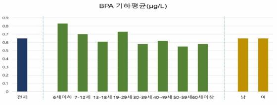 크레아티닌 보정 전 BPA 검출농도(μg/L)
