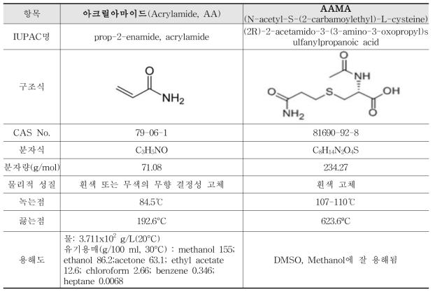 아크릴아마이드(AA) 및 AAMA의 물리화학적 특성